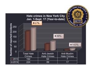 Source: NYPD Hate Crimes Task Force & Dep. Chief Michael Osgood. Click to enlarge this graph.
