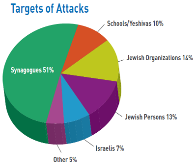 From: Terrorist Incidents and Attacks Against Jews and Israelis in the United States, 1969-2016, Community Security Service